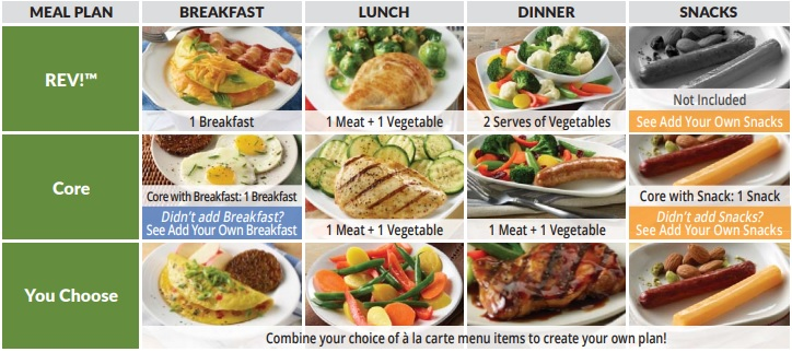 PTF meal plan structure